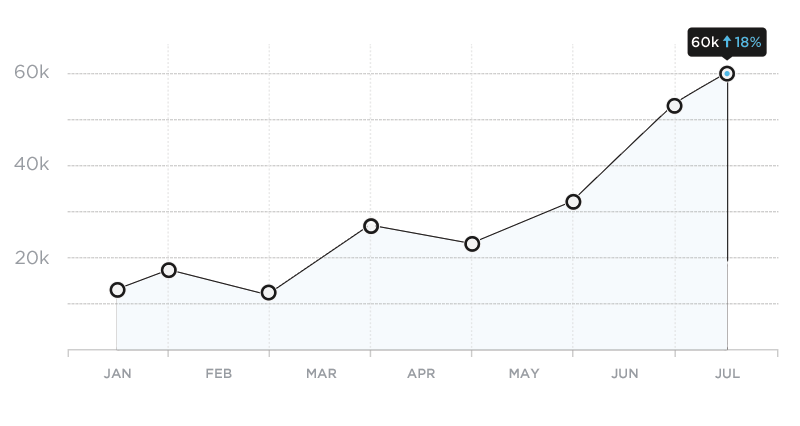 Chart indicating recent growth over past month